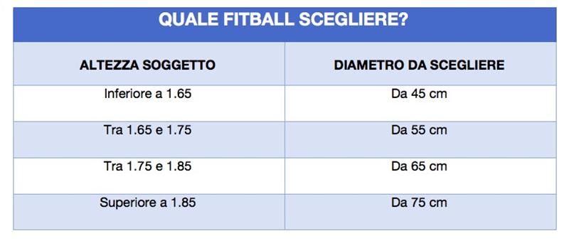 tabella acquisto fitball