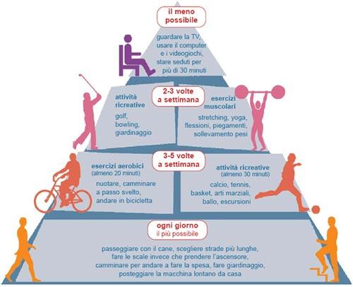 attività fisica aerobica e anaerobica per contrastare l'invecchiamento