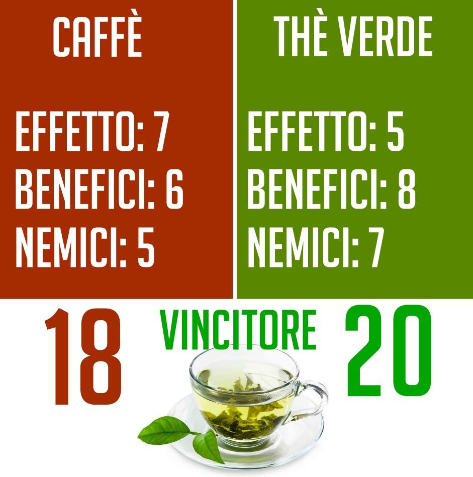 è il tè verde meglio del caffè per l energia