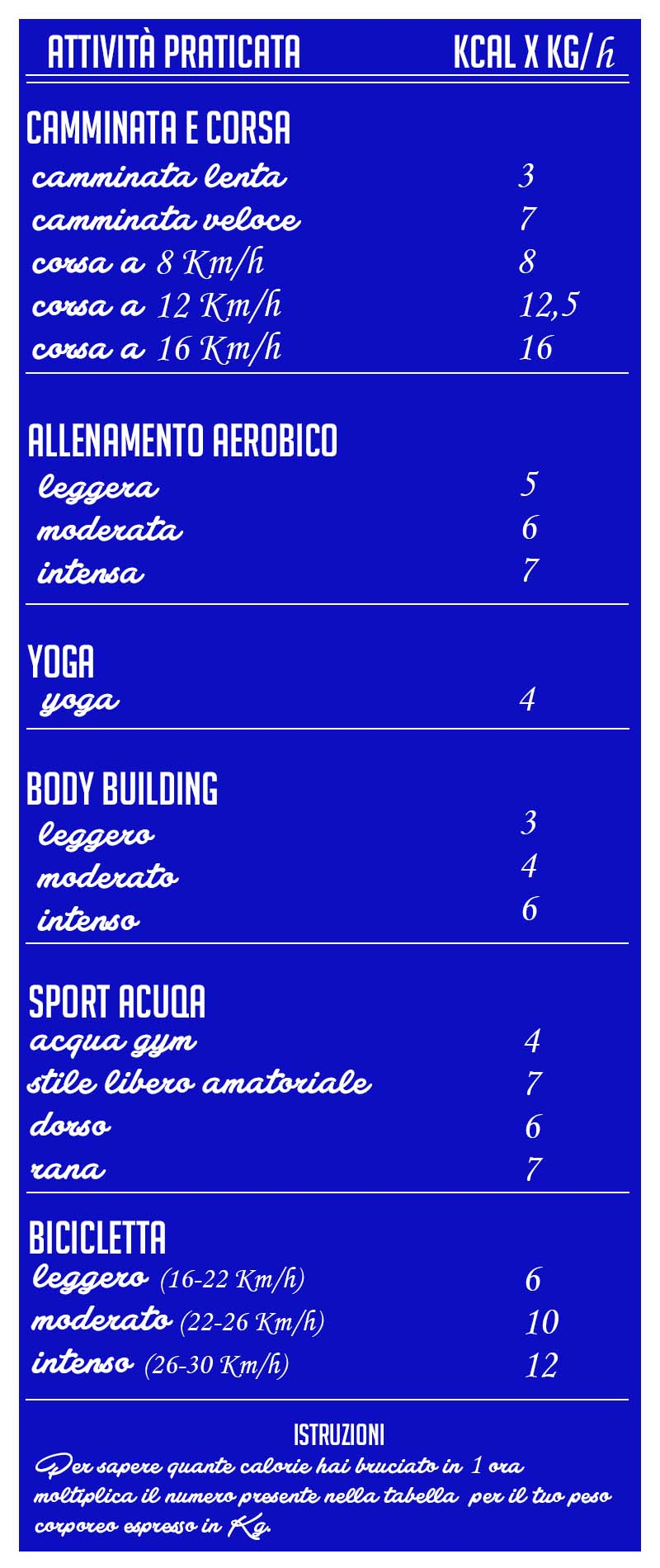 Calorie consumate con lo sport