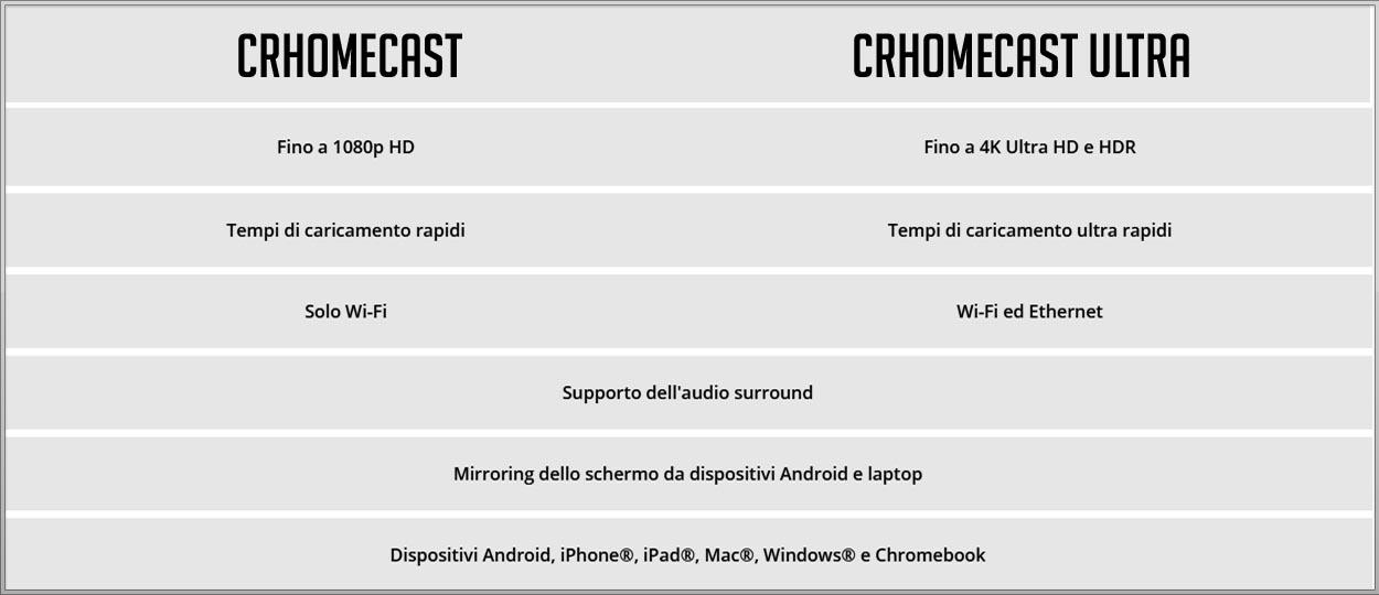 Chromecast, confronto tra i due modelli