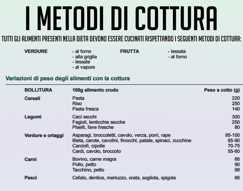 Metodi di cottura dieta vegana